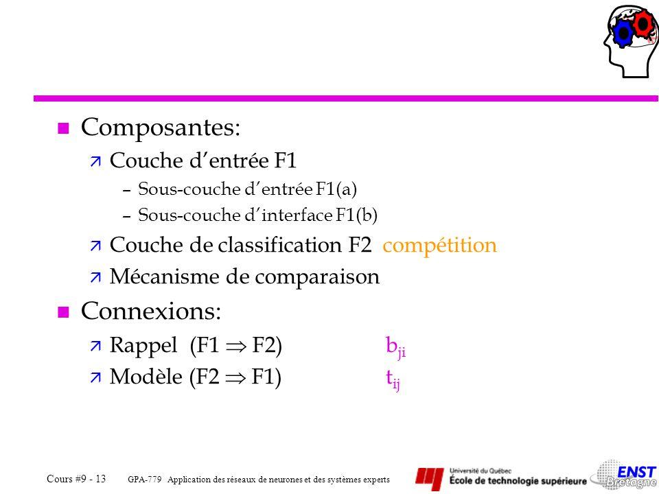 GPA-779 Application des réseaux de neurones et des systèmes experts Cours #9 - 13 n Composantes: ä Couche dentrée F1 –Sous-couche dentrée F1(a) –Sous-couche dinterface F1(b) ä Couche de classification F2 compétition ä Mécanisme de comparaison n Connexions: ä Rappel (F1 F2)b ji ä Modèle (F2 F1)t ij