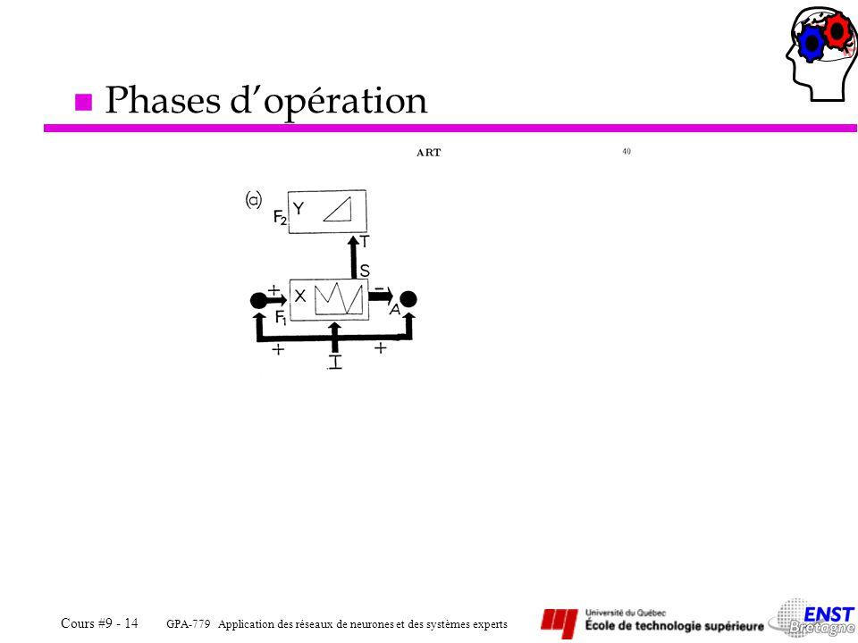 GPA-779 Application des réseaux de neurones et des systèmes experts Cours #9 - 14 n Phases dopération