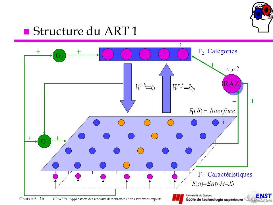 GPA-779 Application des réseaux de neurones et des systèmes experts Cours #9 - 16 n Structure du ART 1 F 2 Catégories j F 1 Caractéristiques i RAZ G1G1 G2G2