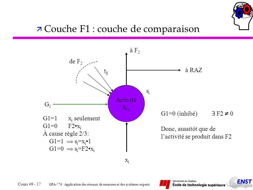 GPA-779 Application des réseaux de neurones et des systèmes experts Cours #9 - 17 ä Couche F1 : couche de comparaison Activité X 1i xixi G1G1 à F 2 à RAZ de F 2 t ij sisi G1=1x i seulement G1=0F2x i À cause règle 2/3: G1=1 s i =x i 1 G1=0 s i =F2x i G1=0 (inhibé) F2 0 Donc, aussitôt que de lactivité se produit dans F2