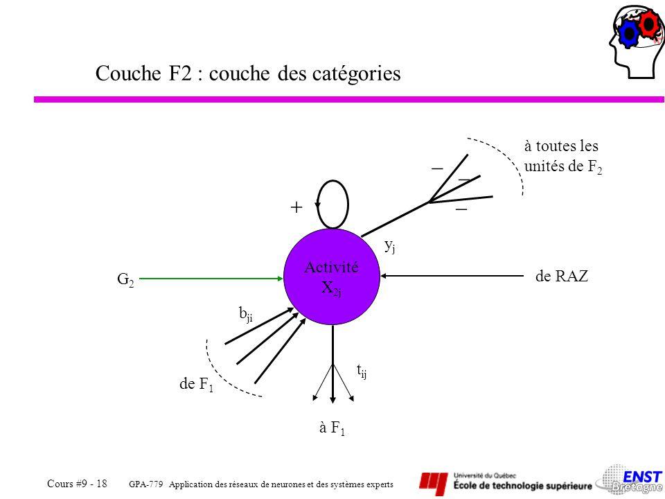 GPA-779 Application des réseaux de neurones et des systèmes experts Cours #9 - 18 Couche F2 : couche des catégories Activité X 2j G2G2 à F 1 de RAZ de F 1 b ji yjyj à toutes les unités de F 2 t ij