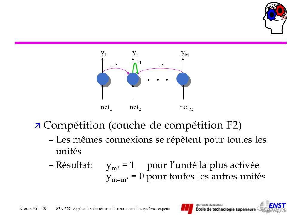GPA-779 Application des réseaux de neurones et des systèmes experts Cours #9 - 20 ä Compétition (couche de compétition F2) –Les mêmes connexions se répètent pour toutes les unités –Résultat:y m* = 1 pour lunité la plus activée y m m* = 0 pour toutes les autres unités y1y1 y2y2 yMyM net 1 net 2 net M