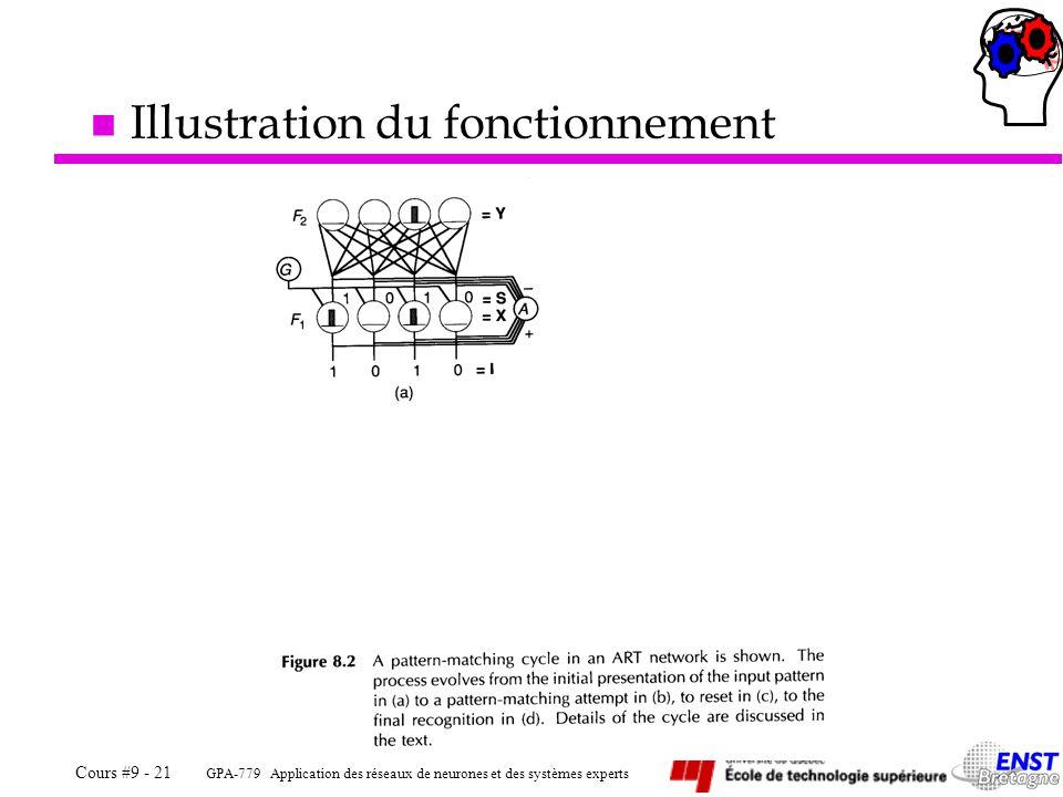GPA-779 Application des réseaux de neurones et des systèmes experts Cours #9 - 21 n Illustration du fonctionnement