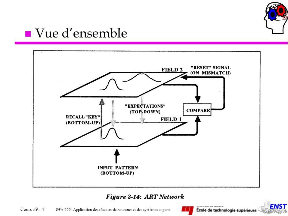 GPA-779 Application des réseaux de neurones et des systèmes experts Cours #9 - 15 n Caractéristiques ä Apprentissage non-supervisé –Catégorisation par regroupement de caractéristiques.