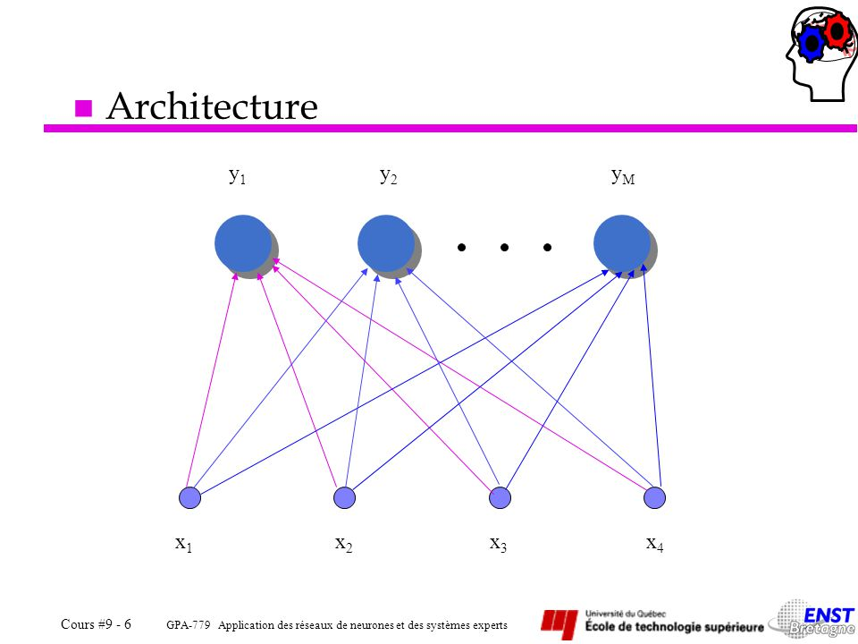 GPA-779 Application des réseaux de neurones et des systèmes experts Cours #9 - 6 n Architecture y1y1 y2y2 yMyM x1x1 x2x2 x3x3 x4x4