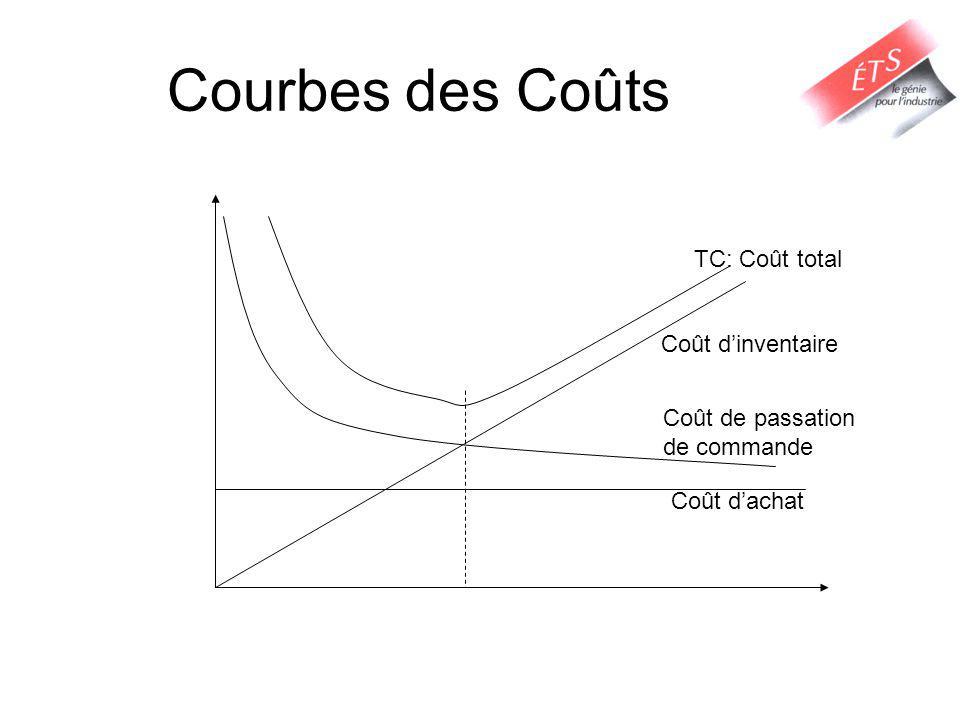 Courbes des Coûts Coût dachat Coût de passation de commande Coût dinventaire TC: Coût total