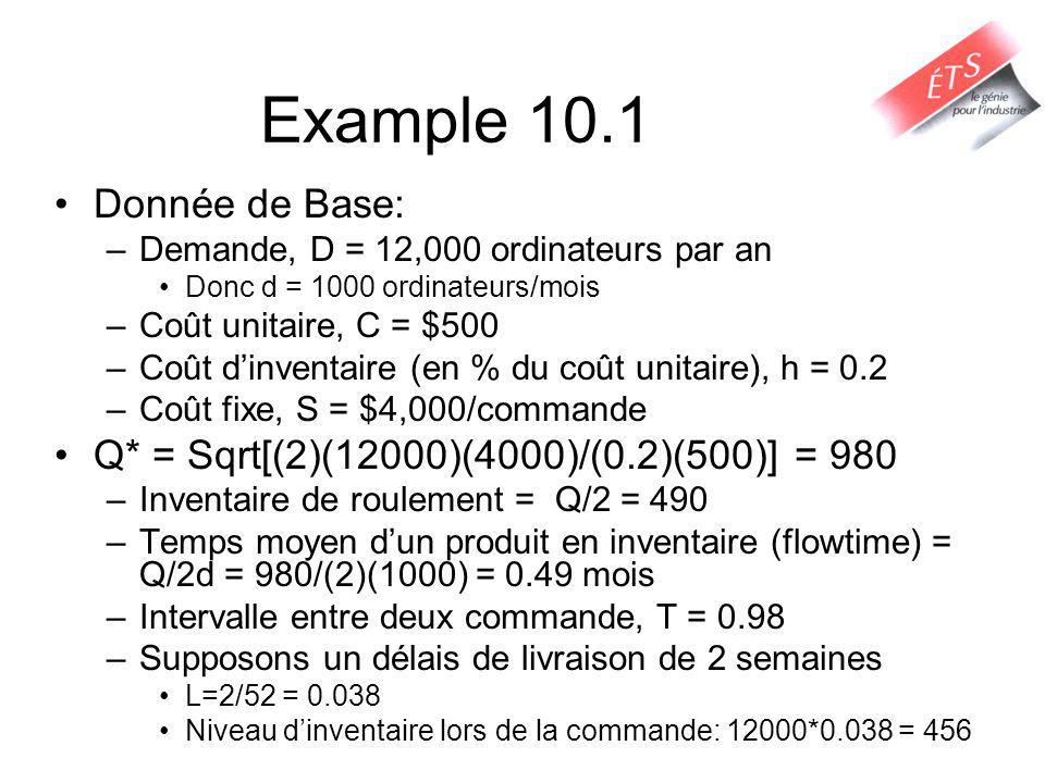 Example 10.1 Donnée de Base: –Demande, D = 12,000 ordinateurs par an Donc d = 1000 ordinateurs/mois –Coût unitaire, C = $500 –Coût dinventaire (en % du coût unitaire), h = 0.2 –Coût fixe, S = $4,000/commande Q* = Sqrt[(2)(12000)(4000)/(0.2)(500)] = 980 –Inventaire de roulement = Q/2 = 490 –Temps moyen dun produit en inventaire (flowtime) = Q/2d = 980/(2)(1000) = 0.49 mois –Intervalle entre deux commande, T = 0.98 –Supposons un délais de livraison de 2 semaines L=2/52 = 0.038 Niveau dinventaire lors de la commande: 12000*0.038 = 456