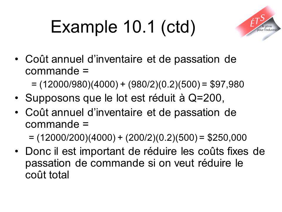 Example 10.1 (ctd) Coût annuel dinventaire et de passation de commande = = (12000/980)(4000) + (980/2)(0.2)(500) = $97,980 Supposons que le lot est réduit à Q=200, Coût annuel dinventaire et de passation de commande = = (12000/200)(4000) + (200/2)(0.2)(500) = $250,000 Donc il est important de réduire les coûts fixes de passation de commande si on veut réduire le coût total