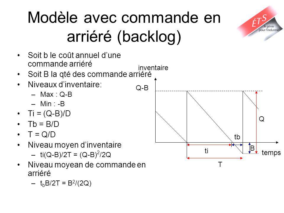 Modèle avec commande en arriéré (backlog) Soit b le coût annuel dune commande arriéré Soit B la qté des commande arriéré Niveaux dinventaire: –Max : Q-B –Min : -B Ti = (Q-B)/D Tb = B/D T = Q/D Niveau moyen dinventaire –ti(Q-B)/2T = (Q-B) 2 /2Q Niveau moyean de commande en arriéré –t b B/2T = B 2 /(2Q) temps inventaire Q ti tb T B Q-B