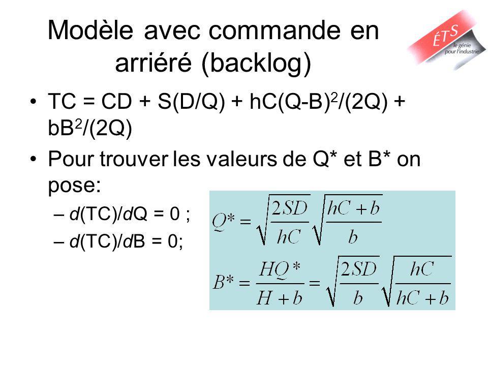 Modèle avec commande en arriéré (backlog) TC = CD + S(D/Q) + hC(Q-B) 2 /(2Q) + bB 2 /(2Q) Pour trouver les valeurs de Q* et B* on pose: –d(TC)/dQ = 0 ; –d(TC)/dB = 0;