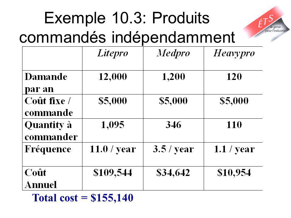 Exemple 10.3: Produits commandés indépendamment Total cost = $155,140