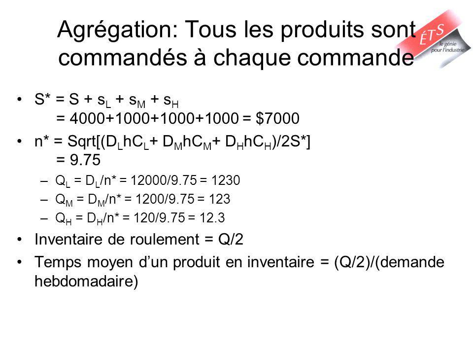 Agrégation: Tous les produits sont commandés à chaque commande S* = S + s L + s M + s H = 4000+1000+1000+1000 = $7000 n* = Sqrt[(D L hC L + D M hC M + D H hC H )/2S*] = 9.75 –Q L = D L /n* = 12000/9.75 = 1230 –Q M = D M /n* = 1200/9.75 = 123 –Q H = D H /n* = 120/9.75 = 12.3 Inventaire de roulement = Q/2 Temps moyen dun produit en inventaire = (Q/2)/(demande hebdomadaire)