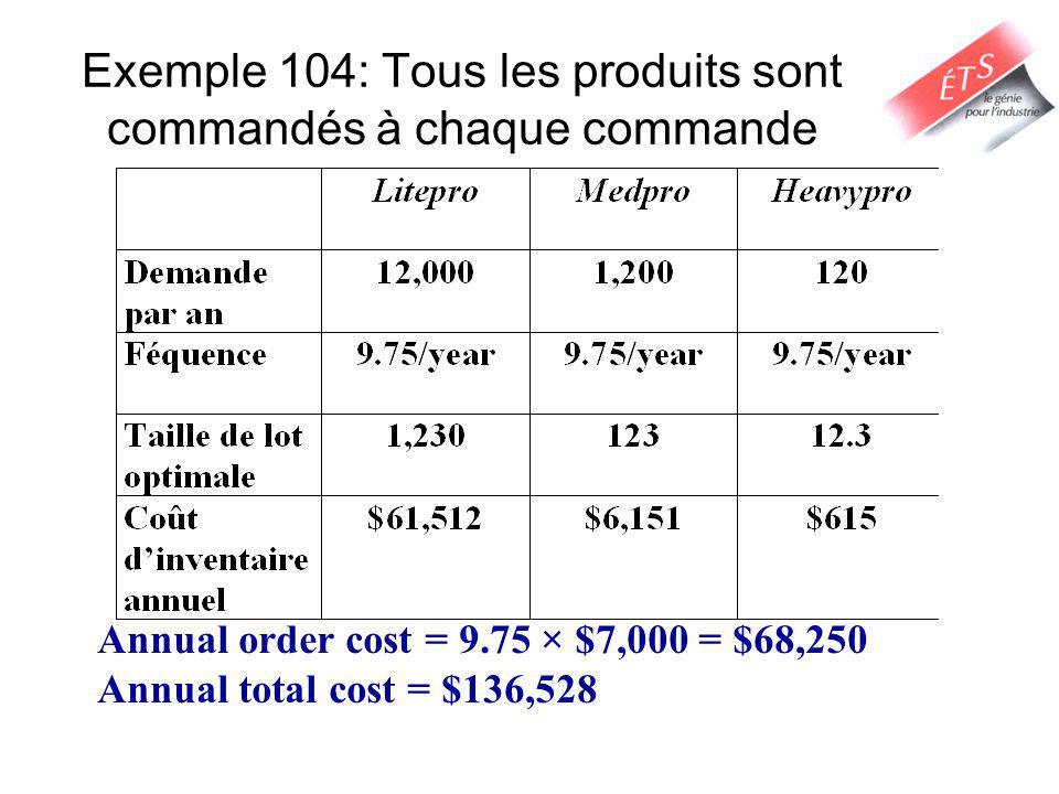 Exemple 104: Tous les produits sont commandés à chaque commande Annual order cost = 9.75 × $7,000 = $68,250 Annual total cost = $136,528