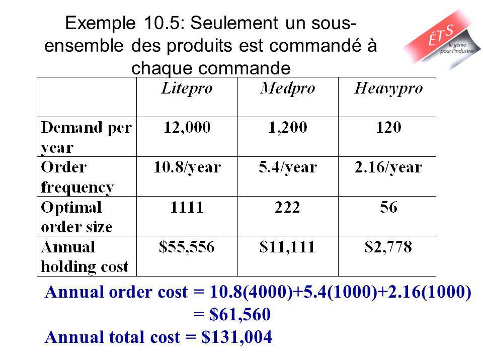 Exemple 10.5: Seulement un sous- ensemble des produits est commandé à chaque commande Annual order cost = 10.8(4000)+5.4(1000)+2.16(1000) = $61,560 Annual total cost = $131,004