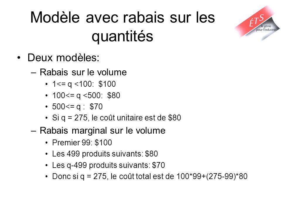 Modèle avec rabais sur les quantités Deux modèles: –Rabais sur le volume 1<= q <100: $100 100<= q <500: $80 500<= q : $70 Si q = 275, le coût unitaire est de $80 –Rabais marginal sur le volume Premier 99: $100 Les 499 produits suivants: $80 Les q-499 produits suivants: $70 Donc si q = 275, le coût total est de 100*99+(275-99)*80