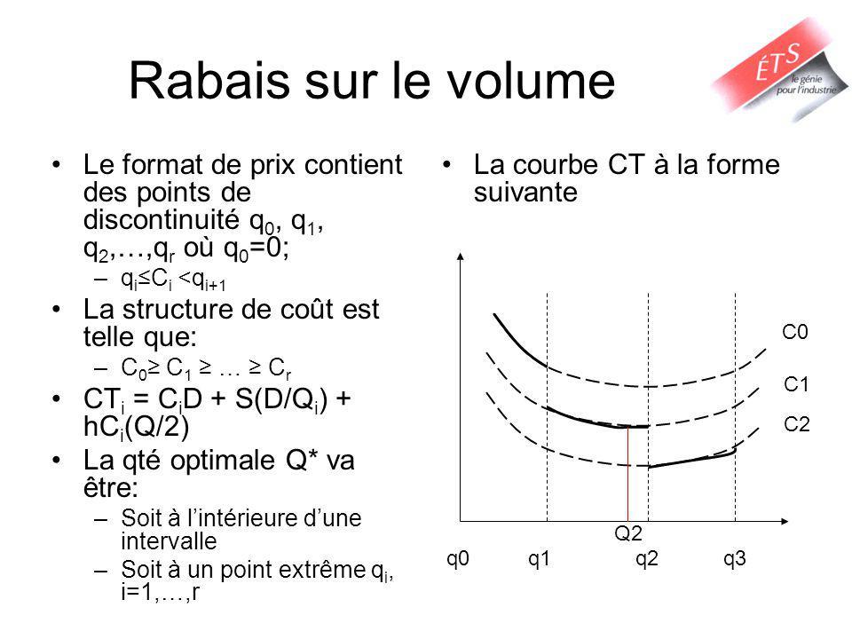 Rabais sur le volume Le format de prix contient des points de discontinuité q 0, q 1, q 2,…,q r où q 0 =0; –q iC i <q i+1 La structure de coût est telle que: –C 0 C 1 … C r CT i = C i D + S(D/Q i ) + hC i (Q/2) La qté optimale Q* va être: –Soit à lintérieure dune intervalle –Soit à un point extrême q i, i=1,…,r La courbe CT à la forme suivante q0q1q2q3 C0 Q2 C1 C2