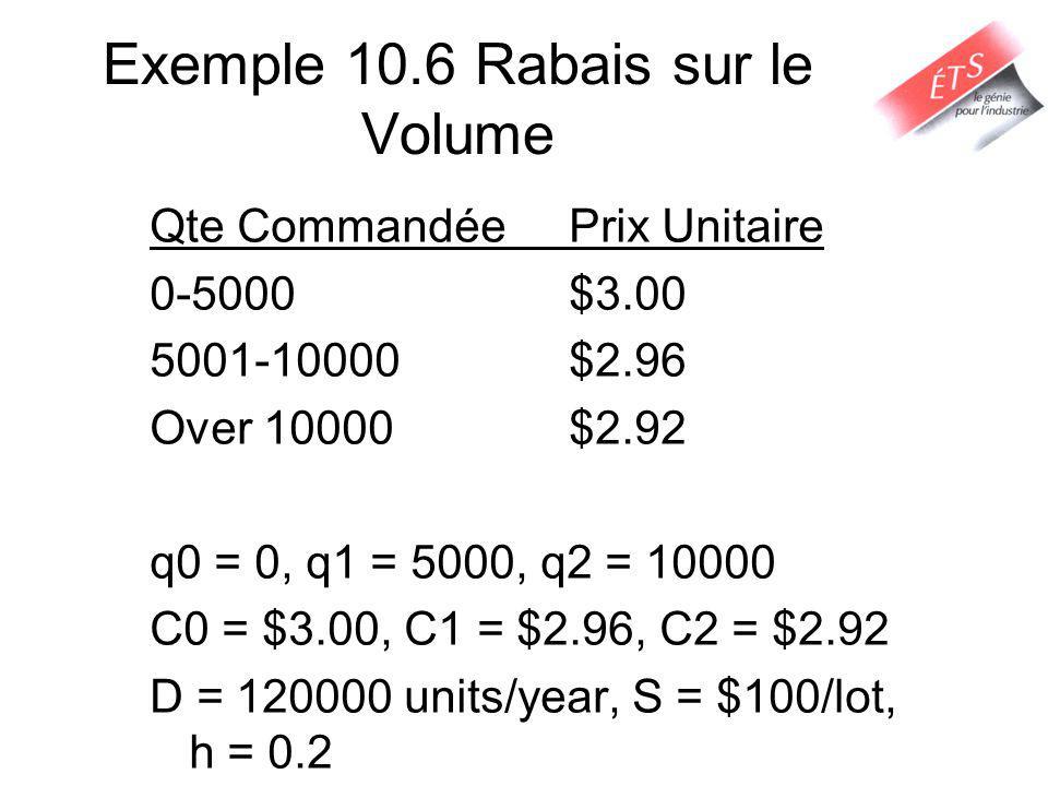 Exemple 10.6 Rabais sur le Volume Qte CommandéePrix Unitaire 0-5000$3.00 5001-10000$2.96 Over 10000$2.92 q0 = 0, q1 = 5000, q2 = 10000 C0 = $3.00, C1