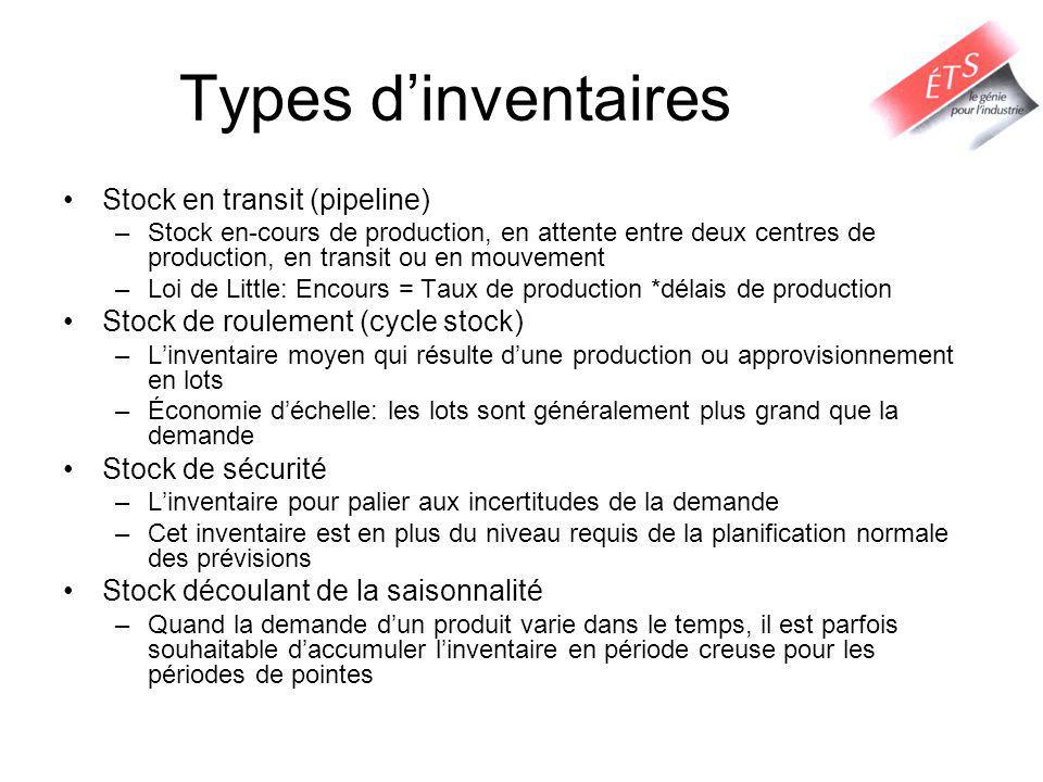 Types dinventaires Stock en transit (pipeline) –Stock en-cours de production, en attente entre deux centres de production, en transit ou en mouvement