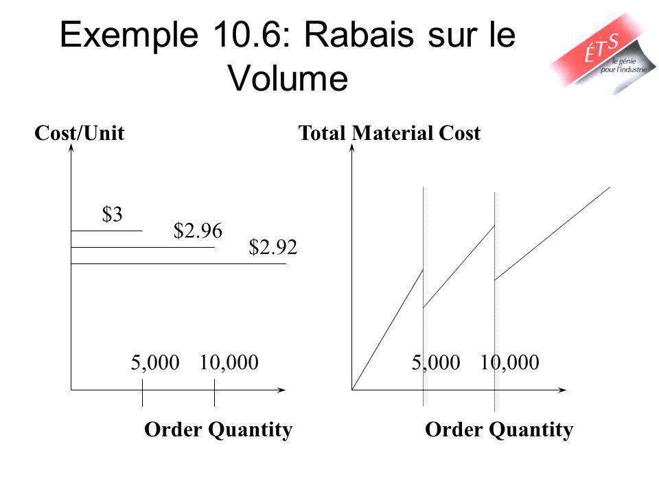 Exemple 10.6: Rabais sur le Volume Cost/Unit $3 $2.96 $2.92 Order Quantity 5,000 10,000 Order Quantity 5,000 10,000 Total Material Cost