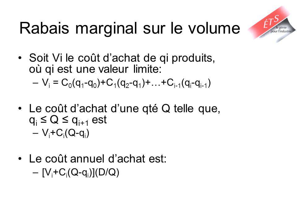 Rabais marginal sur le volume Soit Vi le coût dachat de qi produits, où qi est une valeur limite: –V i = C 0 (q 1 -q 0 )+C 1 (q 2 -q 1 )+…+C i-1 (q i -q i-1 ) Le coût dachat dune qté Q telle que, q i Q q i+1 est –V i +C i (Q-q i ) Le coût annuel dachat est: –[V i +C i (Q-q i )](D/Q)