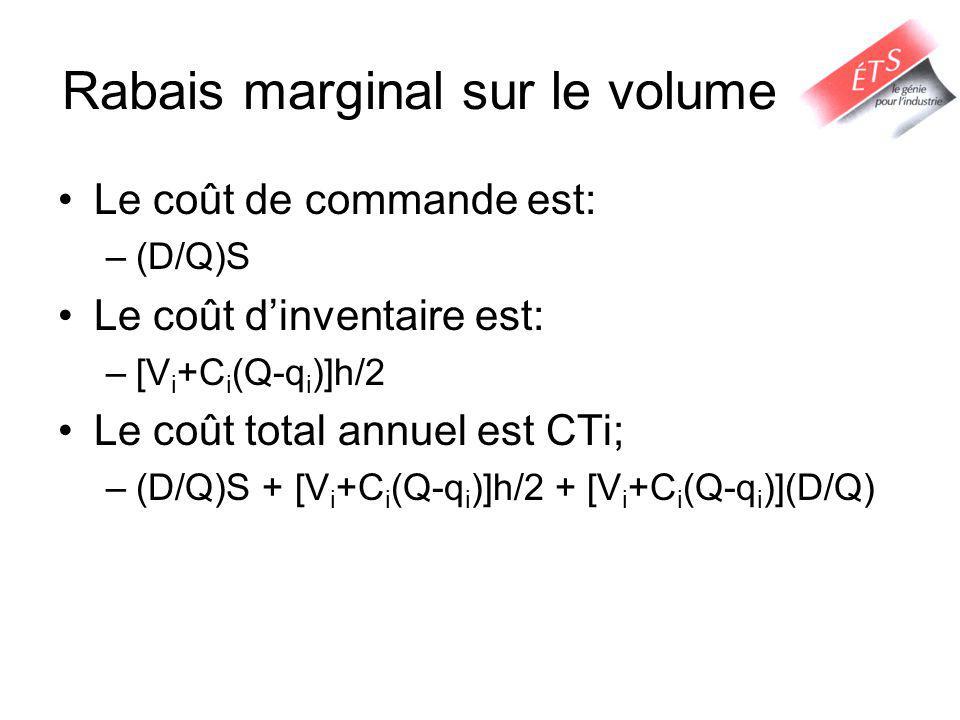 Rabais marginal sur le volume Le coût de commande est: –(D/Q)S Le coût dinventaire est: –[V i +C i (Q-q i )]h/2 Le coût total annuel est CTi; –(D/Q)S + [V i +C i (Q-q i )]h/2 + [V i +C i (Q-q i )](D/Q)