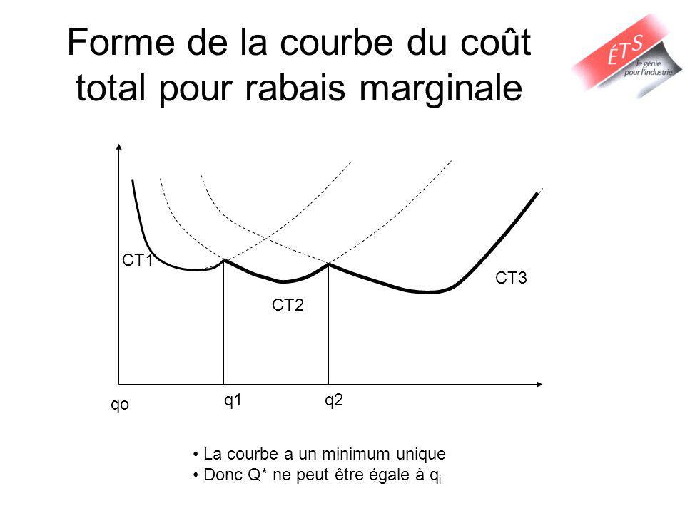 Forme de la courbe du coût total pour rabais marginale qo q1q2 CT1 CT2 CT3 La courbe a un minimum unique Donc Q* ne peut être égale à q i
