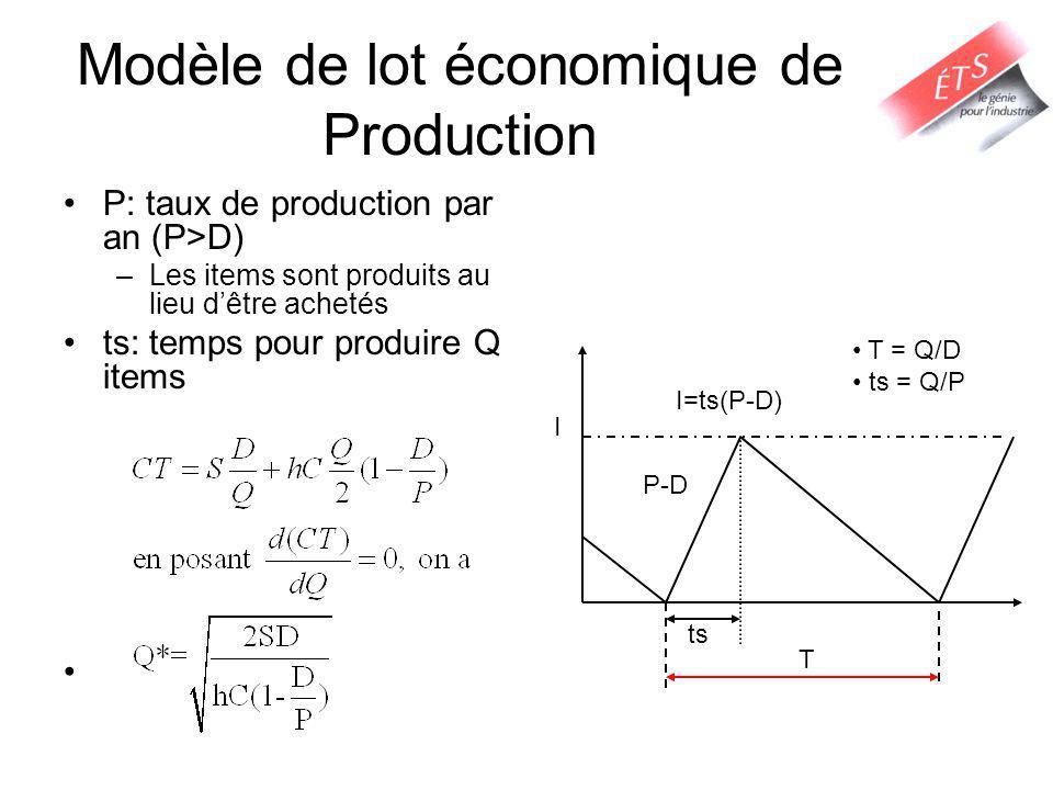 Modèle de lot économique de Production P: taux de production par an (P>D) –Les items sont produits au lieu dêtre achetés ts: temps pour produire Q items P-D T ts I I=ts(P-D) T = Q/D ts = Q/P