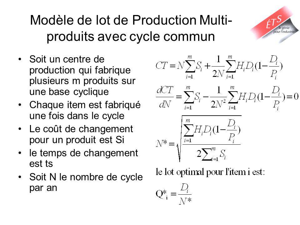 Modèle de lot de Production Multi- produits avec cycle commun Soit un centre de production qui fabrique plusieurs m produits sur une base cyclique Chaque item est fabriqué une fois dans le cycle Le coût de changement pour un produit est Si le temps de changement est ts Soit N le nombre de cycle par an