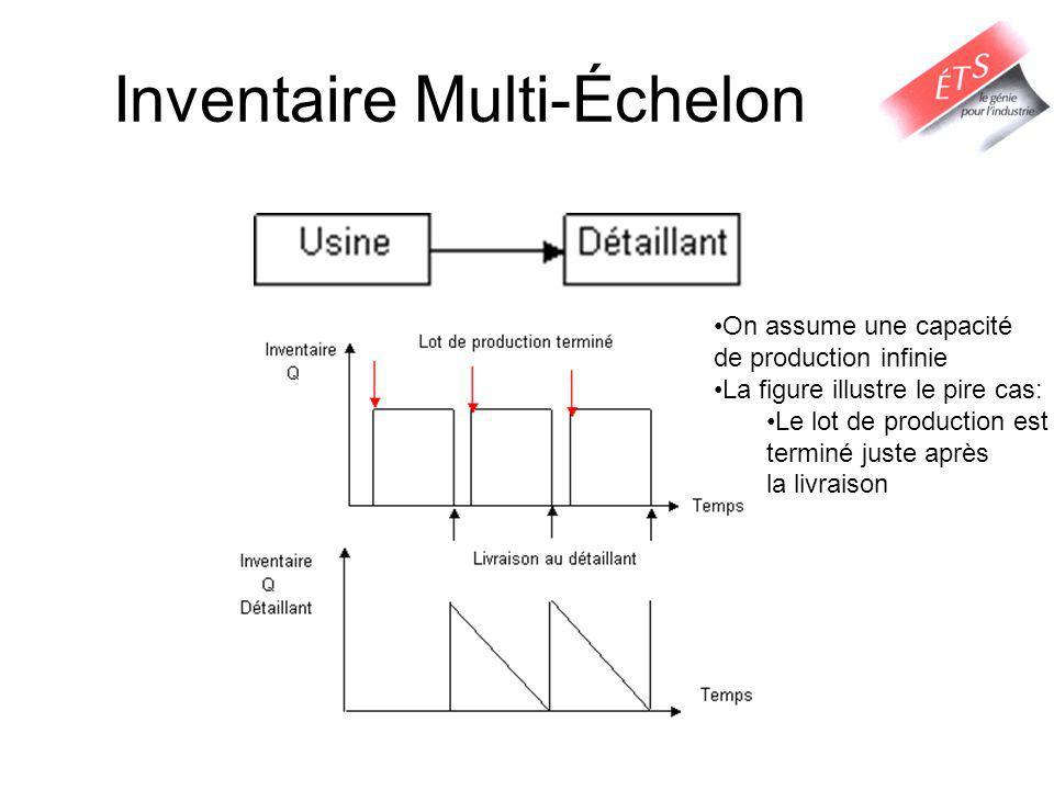 Inventaire Multi-Échelon On assume une capacité de production infinie La figure illustre le pire cas: Le lot de production est terminé juste après la livraison