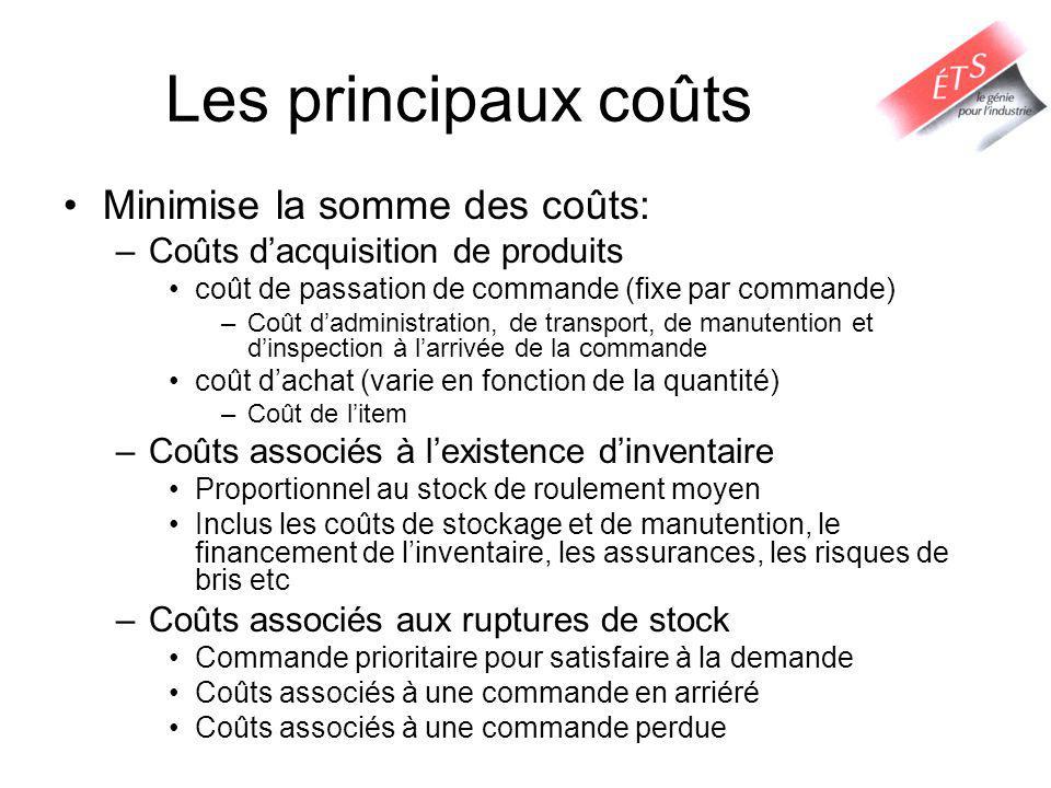 Les principaux coûts Minimise la somme des coûts: –Coûts dacquisition de produits coût de passation de commande (fixe par commande) –Coût dadministrat
