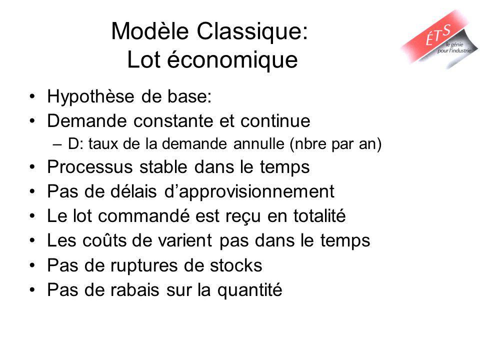Modèle Classique: Lot économique Hypothèse de base: Demande constante et continue –D: taux de la demande annulle (nbre par an) Processus stable dans l