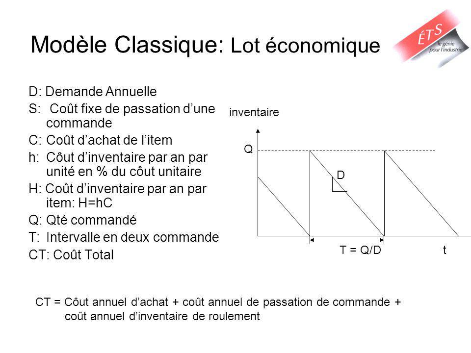 Modèle Classique: Lot économique D: Demande Annuelle S: Coût fixe de passation dune commande C:Coût dachat de litem h:Côut dinventaire par an par unit