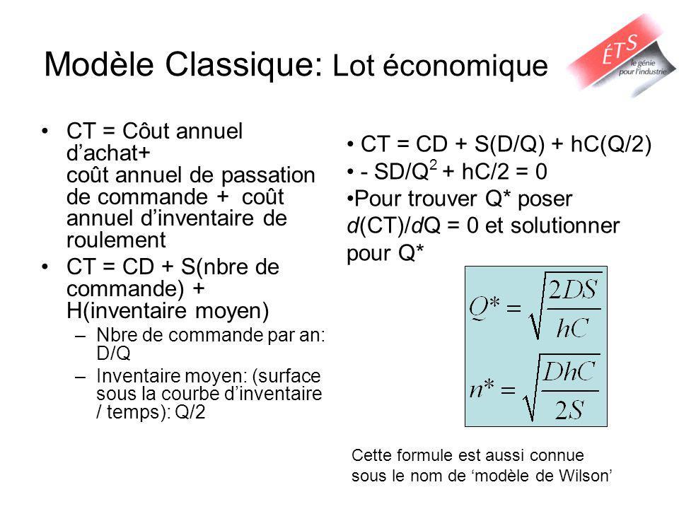 Modèle Classique: Lot économique CT = Côut annuel dachat+ coût annuel de passation de commande + coût annuel dinventaire de roulement CT = CD + S(nbre de commande) + H(inventaire moyen) –Nbre de commande par an: D/Q –Inventaire moyen: (surface sous la courbe dinventaire / temps): Q/2 CT = CD + S(D/Q) + hC(Q/2) - SD/Q 2 + hC/2 = 0 Pour trouver Q* poser d(CT)/dQ = 0 et solutionner pour Q* Cette formule est aussi connue sous le nom de modèle de Wilson