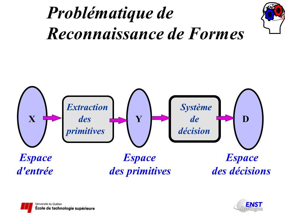 Problématique de Reconnaissance de Formes Espace d'entrée X Extraction des primitives Espace des primitives Y Système de décision Espace des décisions