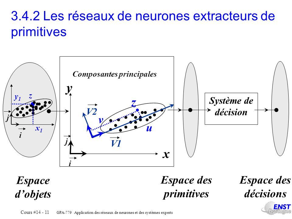 GPA-779 Application des réseaux de neurones et des systèmes experts Cours #14 - 11 Composantes principales Système de décision Espace dobjets Espace d