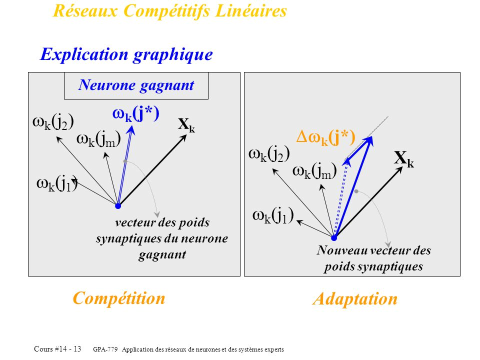 GPA-779 Application des réseaux de neurones et des systèmes experts Cours #14 - 13 Réseaux Compétitifs Linéaires Explication graphique k (j 1 ) k (j 2
