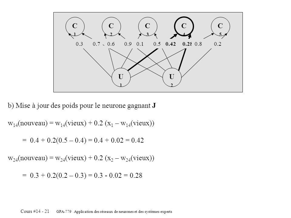 GPA-779 Application des réseaux de neurones et des systèmes experts Cours #14 - 21 b) Mise à jour des poids pour le neurone gagnant J w 14 (nouveau) =
