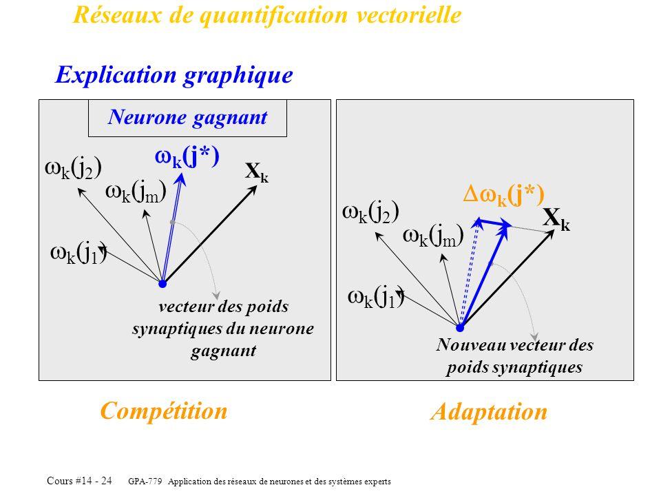 GPA-779 Application des réseaux de neurones et des systèmes experts Cours #14 - 24 Réseaux de quantification vectorielle Explication graphique k (j 1
