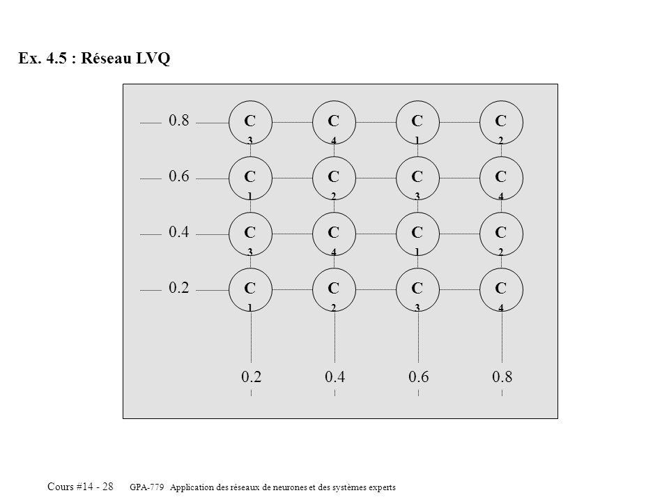 GPA-779 Application des réseaux de neurones et des systèmes experts Cours #14 - 28 Ex. 4.5 : Réseau LVQ C4C4 C2C2 C3C3 C1C1 C2C2 C4C4 C1C1 C3C3 C4C4 C