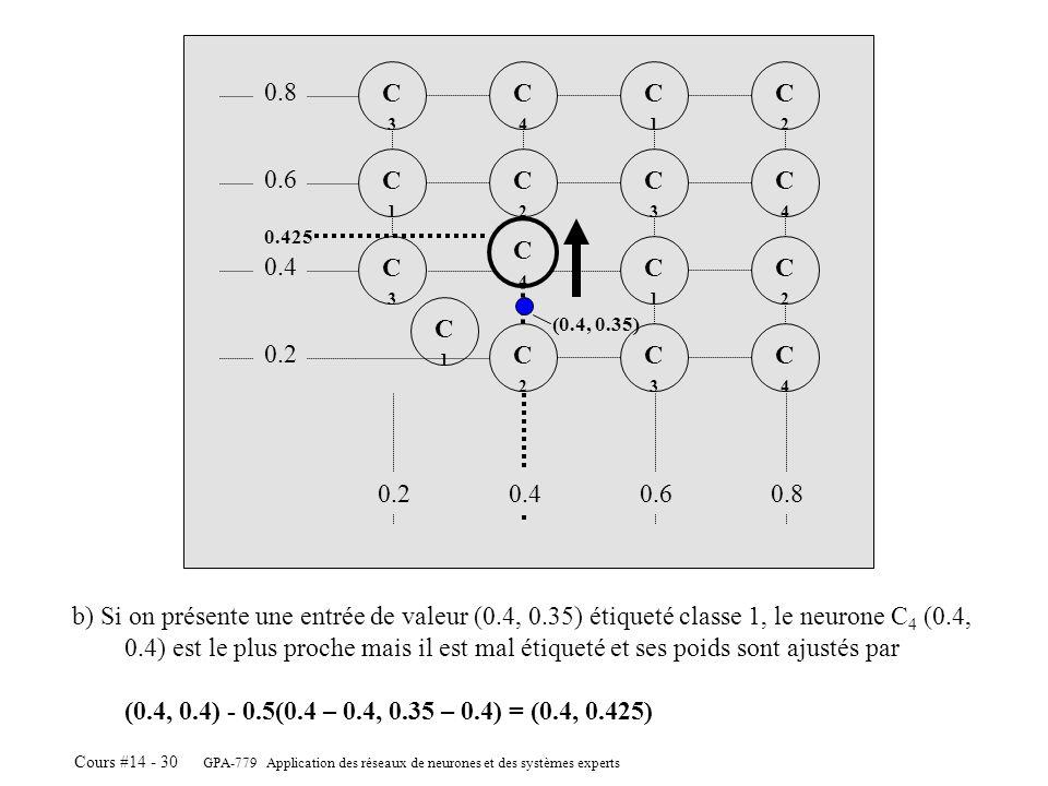 GPA-779 Application des réseaux de neurones et des systèmes experts Cours #14 - 30 C4C4 C2C2 C3C3 C2C2 C1C1 C3C3 C4C4 C2C2 C3C3 C1C1 C2C2 C4C4 C1C1 C3