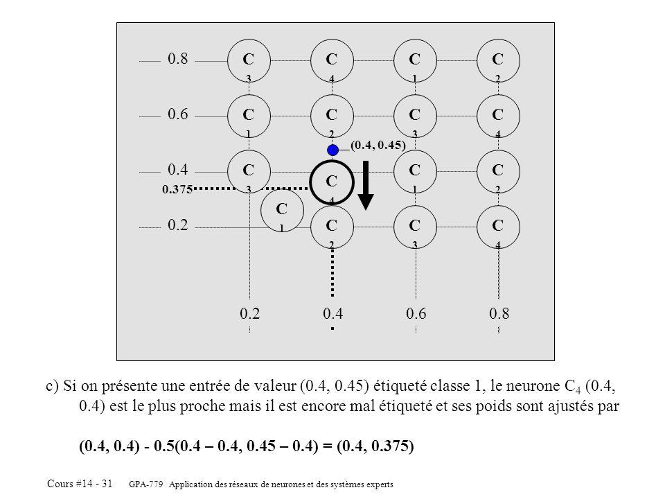 GPA-779 Application des réseaux de neurones et des systèmes experts Cours #14 - 31 C4C4 C2C2 C3C3 C2C2 C1C1 C4C4 C2C2 C3C3 C1C1 C2C2 C4C4 C1C1 C3C3 c)