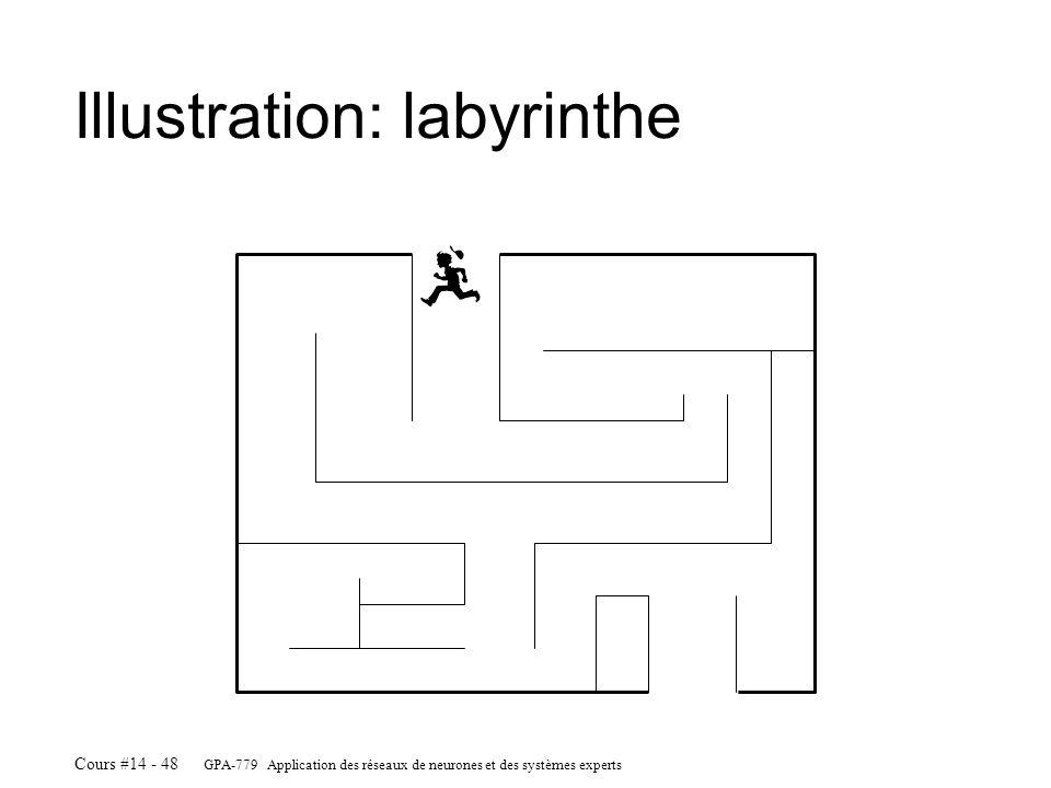 GPA-779 Application des réseaux de neurones et des systèmes experts Cours #14 - 48 Illustration: labyrinthe