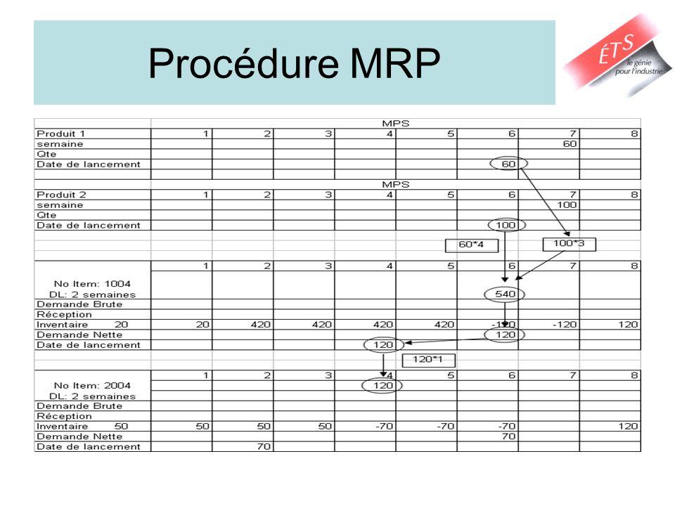 Procédure MRP