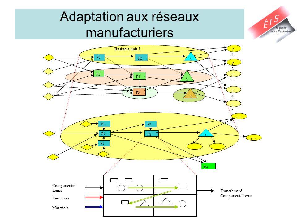 Adaptation aux réseaux manufacturiers P1 C1C1 C2C2 1 Business unit 1 P2 3 C3C3 C4C4 C5C5 P4 P3 P5 2 P1 C2 1 P2 P4 P1 P2 C1 Components/ Items Resources Transformed Component/ Items Materials