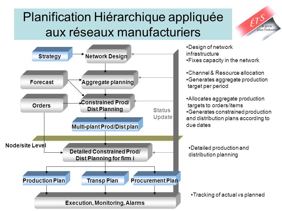 Planification Hiérarchique appliquée aux réseaux manufacturiers Design of network infrastructure Fixes capacity in the network Channel & Resource allo