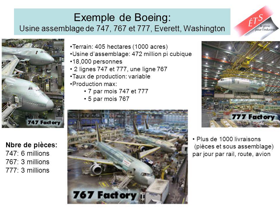 Exemple de Boeing: Usine assemblage de 747, 767 et 777, Everett, Washington Terrain: 405 hectares (1000 acres) Usine dassemblage: 472 million pi cubique 18,000 personnes 2 lignes 747 et 777, une ligne 767 Taux de production: variable Production max: 7 par mois 747 et 777 5 par mois 767 Nbre de pièces: 747: 6 millions 767: 3 millions 777: 3 millions Plus de 1000 livraisons (pièces et sous assemblage) par jour par rail, route, avion