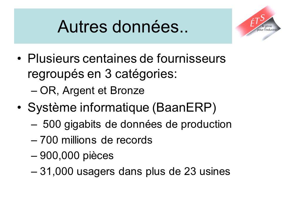 Autres données.. Plusieurs centaines de fournisseurs regroupés en 3 catégories: –OR, Argent et Bronze Système informatique (BaanERP) – 500 gigabits de