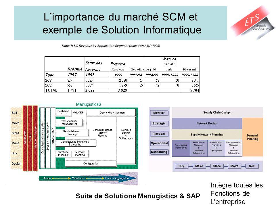 Limportance du marché SCM et exemple de Solution Informatique Suite de Solutions Manugistics & SAP Table 1: SC Revenue by Application Segment (based on AMR 1999) Intègre toutes les Fonctions de Lentreprise
