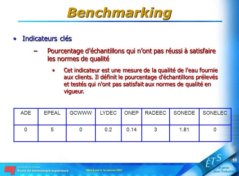 Mise à jour le 1er janvier 2007 10 Indicateurs clésIndicateurs clés –Pourcentage déchantillons qui nont pas réussi à satisfaire les normes de qualité