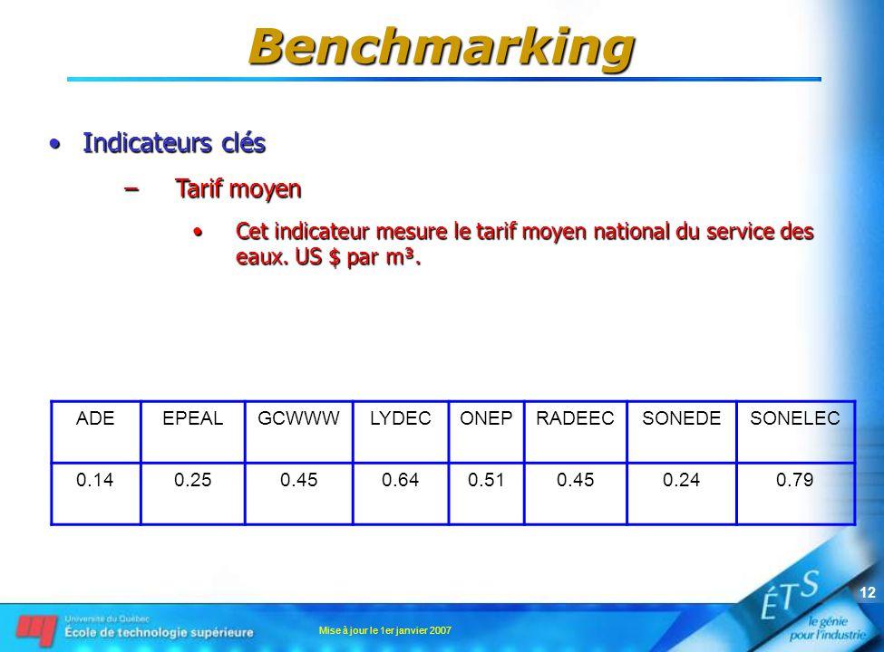 Mise à jour le 1er janvier 2007 12 Indicateurs clésIndicateurs clés –Tarif moyen Cet indicateur mesure le tarif moyen national du service des eaux. US